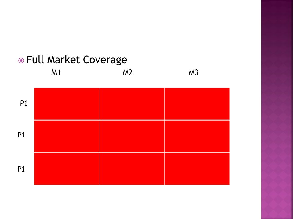  Full Market Coverage M1 M2 M3 P1
