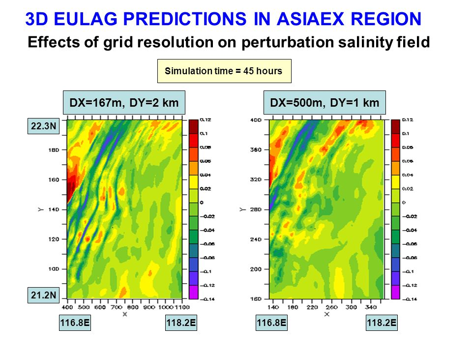 3D EULAG PREDICTIONS IN ASIAEX REGION Effects of grid resolution on perturbation salinity field 12 hr24 hr DX=167m, DY=2 kmDX=500m, DY=1 km 116.8E 118.2E 21.2N 22.3N Simulation time = 45 hours