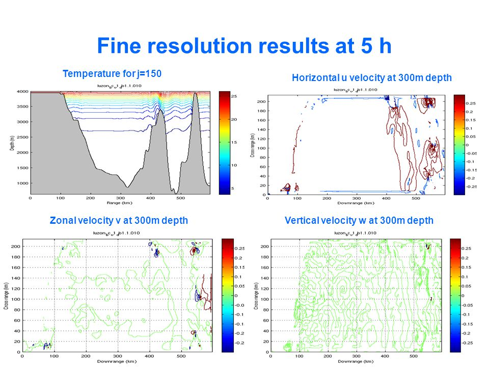 Fine resolution results at 5 h Temperature for j=150 Vertical velocity w at 300m depthZonal velocity v at 300m depth Horizontal u velocity at 300m depth