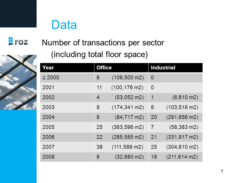 Data Number of transactions per sector (including total floor space) YearOfficeIndustrial ≤ 20008 (109,500 m2)0 200111 (100,176 m2)0 20024 (53,052 m2)