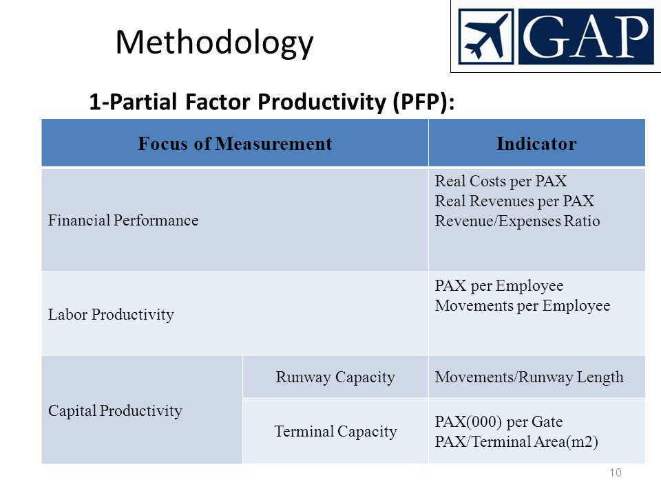 10 Methodology 1-Partial Factor Productivity (PFP): Focus of MeasurementIndicator Financial Performance Real Costs per PAX Real Revenues per PAX Reven