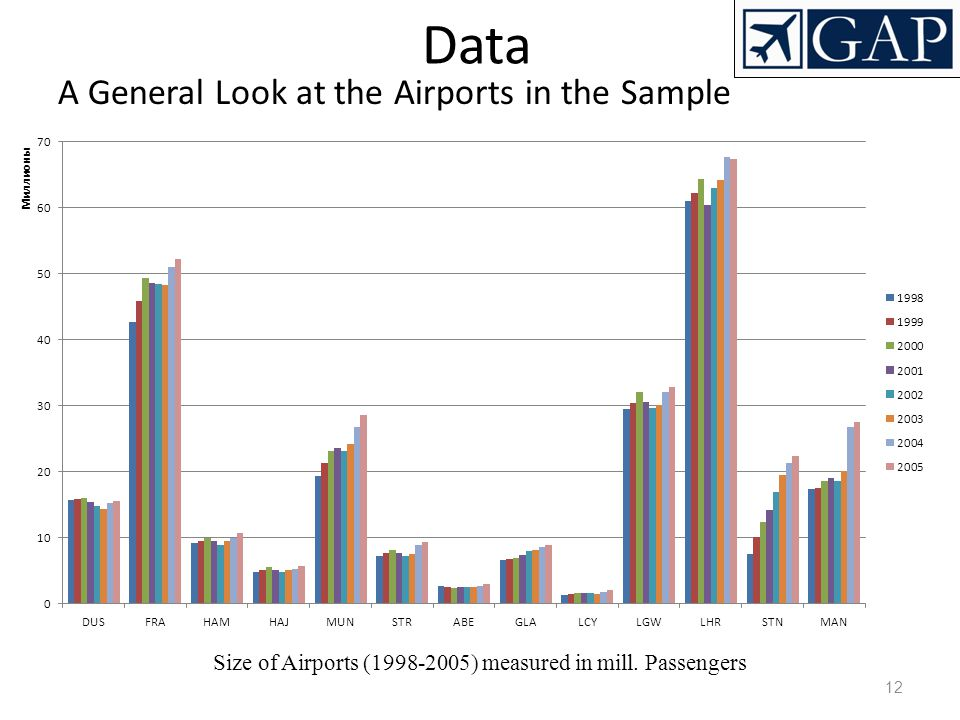 12 Data A General Look at the Airports in the Sample Size of Airports (1998-2005) measured in mill. Passengers