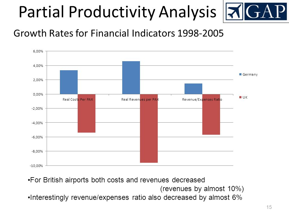 15 Partial Productivity Analysis Growth Rates for Financial Indicators 1998-2005 For British airports both costs and revenues decreased (revenues by a