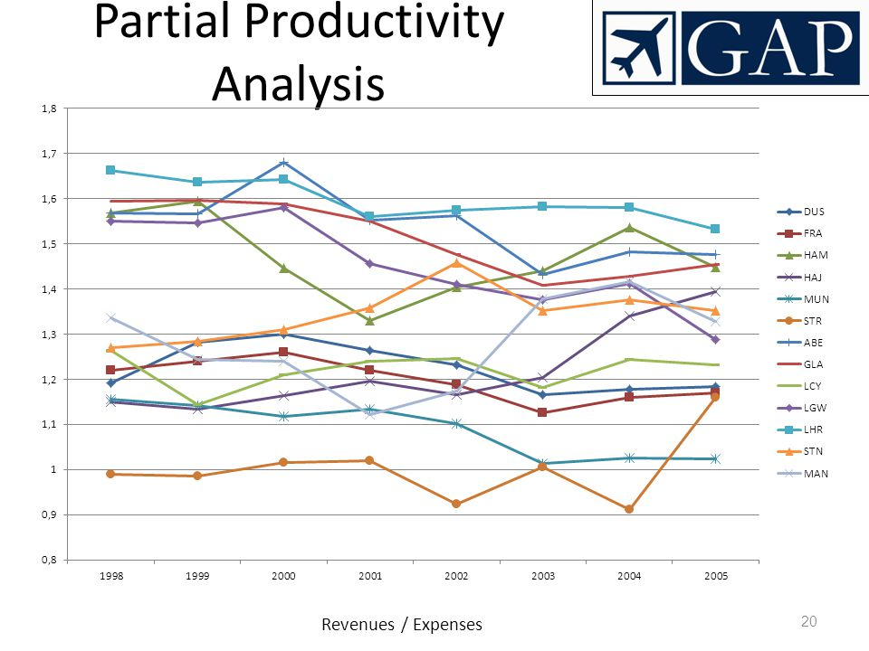 20 Partial Productivity Analysis Revenues / Expenses