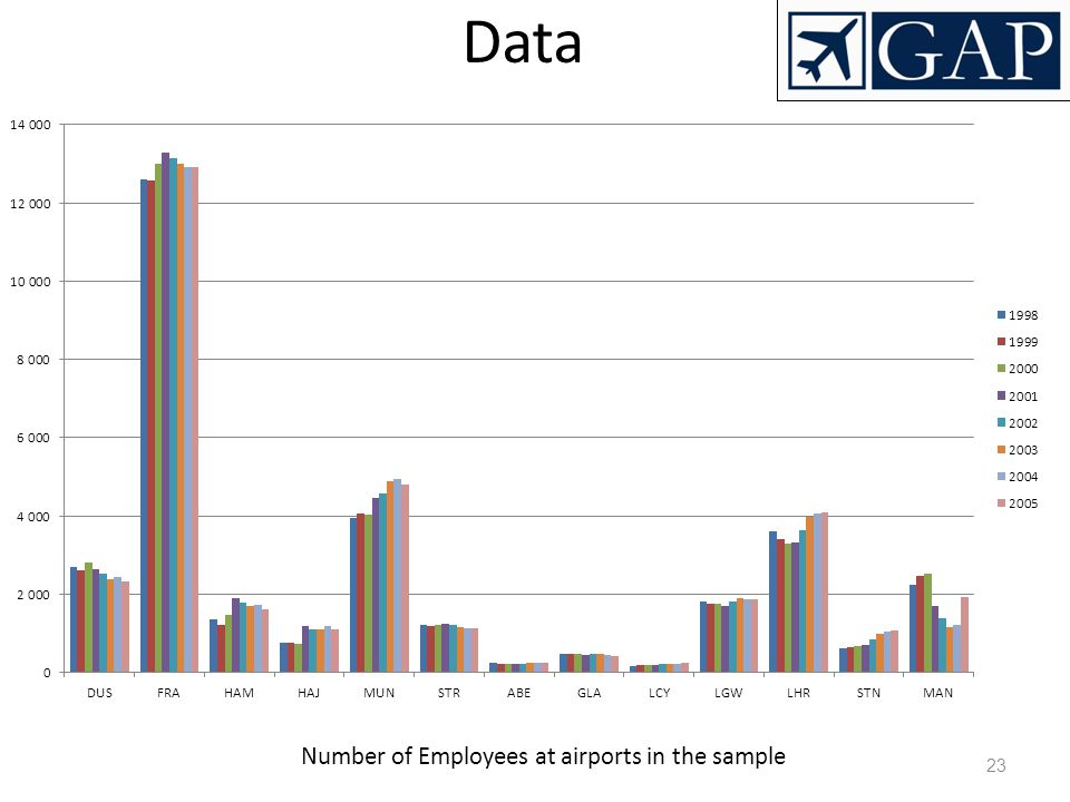 23 Data Number of Employees at airports in the sample