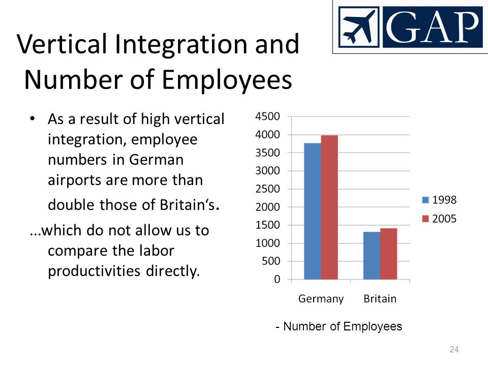 24 Vertical Integration and Number of Employees As a result of high vertical integration, employee numbers in German airports are more than double tho
