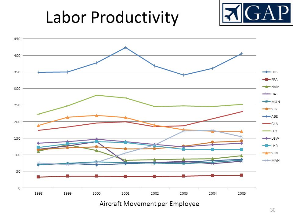 30 Labor Productivity Aircraft Movement per Employee