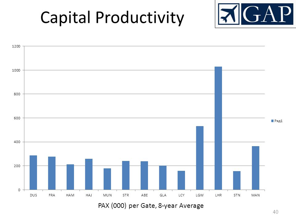 40 Capital Productivity PAX (000) per Gate, 8-year Average