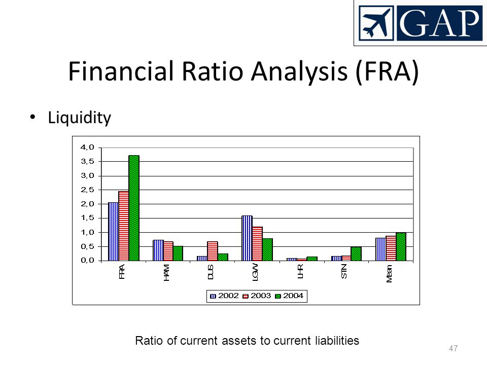 47 Financial Ratio Analysis (FRA) Liquidity Ratio of current assets to current liabilities