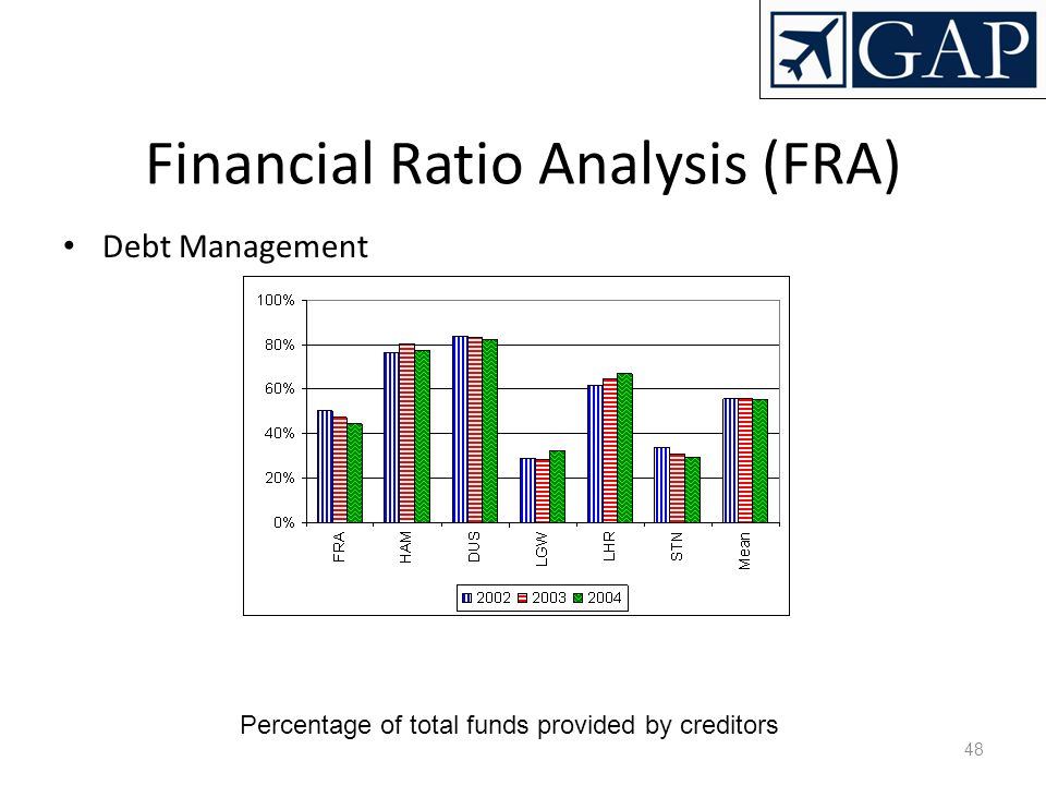 48 Financial Ratio Analysis (FRA) Debt Management Percentage of total funds provided by creditors