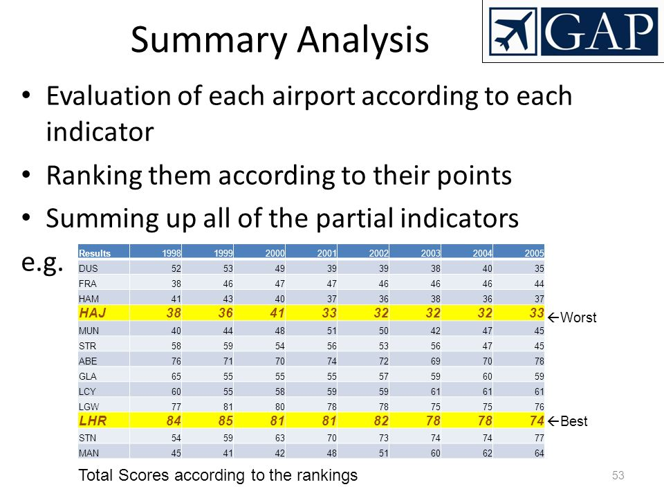 53 Summary Analysis Evaluation of each airport according to each indicator Ranking them according to their points Summing up all of the partial indica