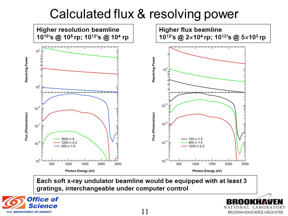 11 BROOKHAVEN SCIENCE ASSOCIATES Calculated flux & resolving power Higher resolution beamline 10 10 's @ 10 5 rp; 10 12 's @ 10 4 rp Higher flux beaml