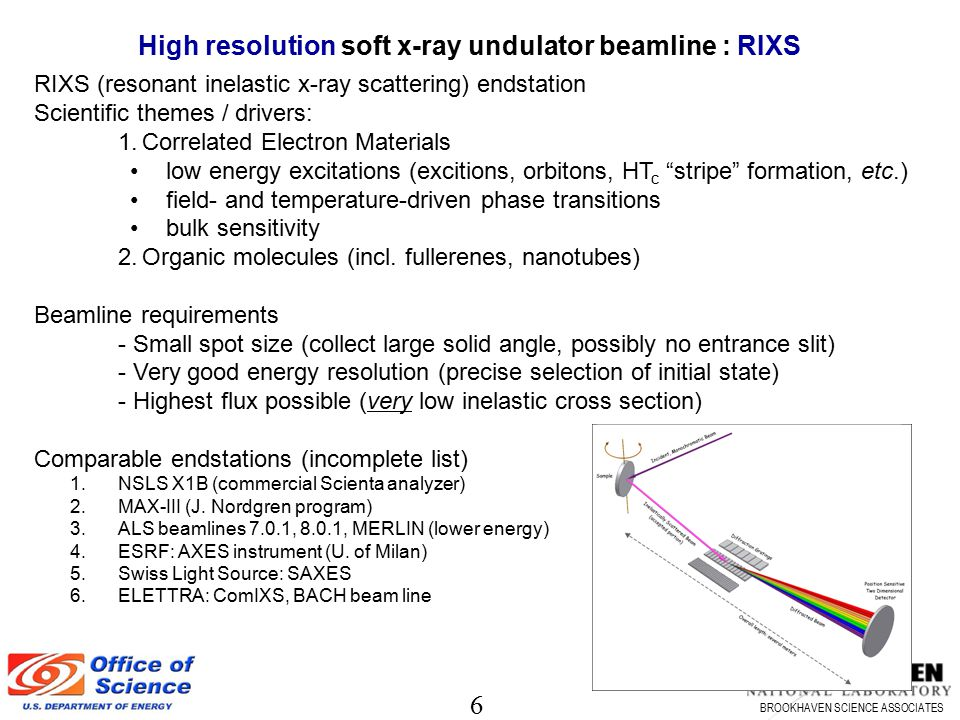 7 BROOKHAVEN SCIENCE ASSOCIATES High flux soft x-ray undulator beamline : Coherent Scattering Techniques: scattering, diffraction, coherent SAXS, diffraction imaging, holography,… Scientific themes / drivers: image the mesoscopic non-crystalline world (few x 10nm resolution), e.g.