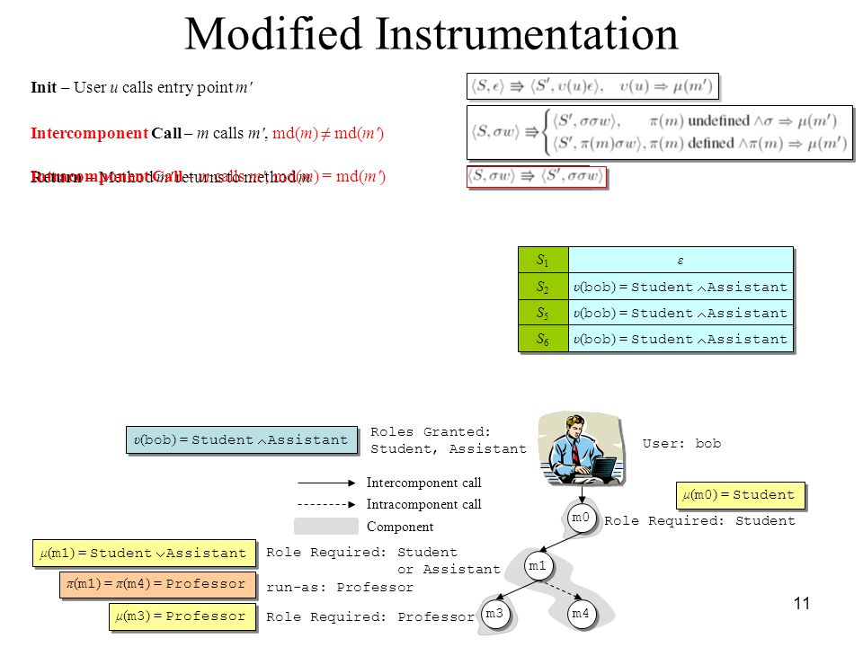 11 Modified Instrumentation Roles Granted: Student, Assistant Role Required: Student or Assistant run-as: Professor Role Required: Professor Component Intercomponent call Intracomponent call m0 m1 m3 m4 User: bob υ( bob ) = Student  Assistant μ( m1 ) = Student  Assistant π( m1 ) = π( m4 ) = Professor μ( m0 ) = Student μ( m3 ) = Professor Init – User u calls entry point m Intercomponent Call – m calls m , md(m) ≠ md(m ) S1S1 S1S1 Return – Method m returns to method m ε ε S2S2 S2S2 υ( bob ) = Student  Assistant S3S3 S3S3 S5S5 S5S5 S6S6 S6S6 Intracomponent Call – m calls m , md(m) = md(m )