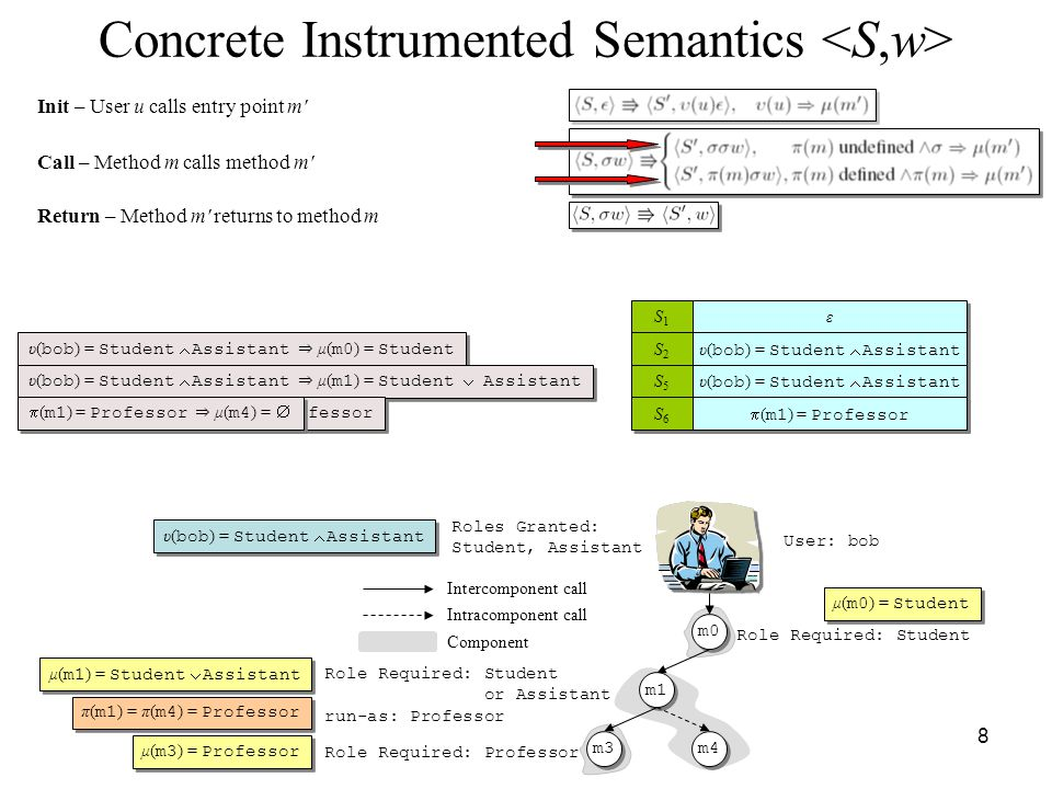 8 Concrete Instrumented Semantics Roles Granted: Student, Assistant Role Required: Student or Assistant run-as: Professor Role Required: Professor Component Intercomponent call Intracomponent call m0 m1 m3 m4 User: bob υ( bob ) = Student  Assistant μ( m1 ) = Student  Assistant π( m1 ) = π( m4 ) = Professor μ( m0 ) = Student μ( m3 ) = Professor Init – User u calls entry point m υ( bob ) = Student  Assistant ⇒ μ( m0 ) = Student Call – Method m calls method m S1S1 S1S1 Return – Method m returns to method m ε ε S2S2 S2S2 υ( bob ) = Student  Assistant S3S3 S3S3 υ( bob ) = Student  Assistant ⇒ μ( m1 ) = Student  Assistant S5S5 S5S5 υ( bob ) = Student  Assistant  ( m1 ) = Professor ⇒ μ( m3 ) = Professor S4S4 S4S4  ( m1 ) = Professor S6S6 S6S6  ( m1 ) = Professor ⇒ μ( m4 ) = 