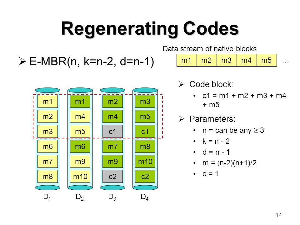 14 Regenerating Codes  E-MBR(n, k=n-2, d=n-1) m1 m2 m3 D1D1 m1 m4 m5 D2D2 m3 m5 c1 D4D4 m2 m4 c1 D3D3 … Data stream of native blocks m1m2m3m4m5  Code block: c1 = m1 + m2 + m3 + m4 + m5  Parameters: n = can be any ≥ 3 k = n - 2 d = n - 1 m = (n-2)(n+1)/2 c = 1 m6 m7 m8 m6 m9 m10 m8 m10 c2 m7 m9 c2