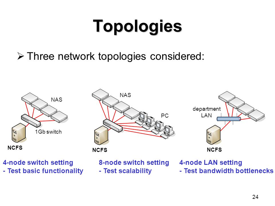 24 Topologies department LAN 1Gb switch NAS PC NCFS 4-node switch setting - Test basic functionality 8-node switch setting - Test scalability 4-node LAN setting - Test bandwidth bottlenecks  Three network topologies considered:
