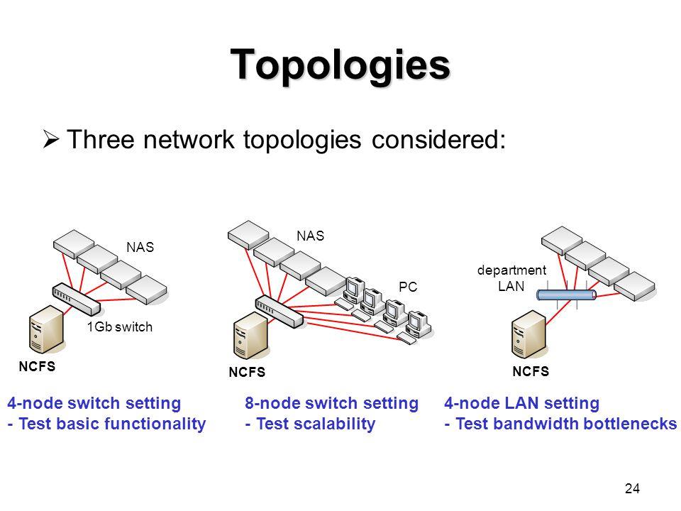 24 Topologies department LAN 1Gb switch NAS PC NCFS 4-node switch setting - Test basic functionality 8-node switch setting - Test scalability 4-node LAN setting - Test bandwidth bottlenecks  Three network topologies considered: