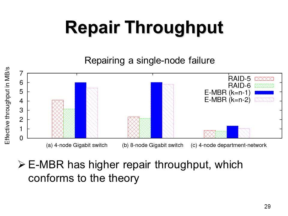 29 Repair Throughput  E-MBR has higher repair throughput, which conforms to the theory Repairing a single-node failure