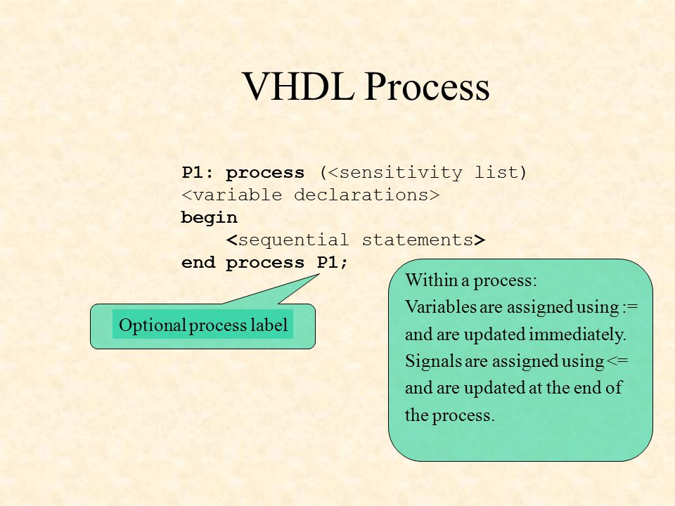 VHDL Process P1: process (<sensitivity list) begin end process P1; Optional process label Within a process: Variables are assigned using := and are updated immediately.