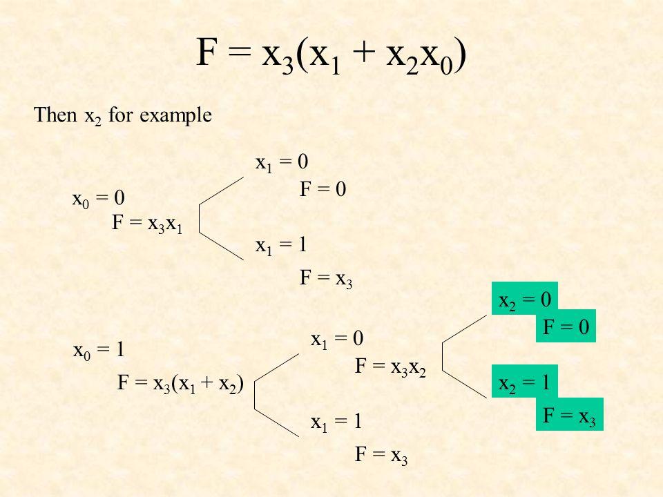 F = x 3 (x 1 + x 2 x 0 ) Then x 2 for example x 0 = 0 x 0 = 1 F = x 3 x 1 F = x 3 (x 1 + x 2 ) x 1 = 0 x 1 = 1 F = 0 F = x 3 x 1 = 0 x 1 = 1 F = x 3 x 2 F = x 3 x 2 = 0 x 2 = 1 F = 0 F = x 3