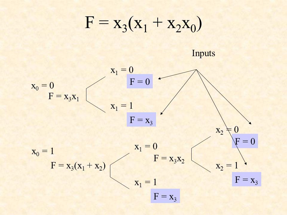 F = x 3 (x 1 + x 2 x 0 ) x 0 = 0 x 0 = 1 F = x 3 x 1 F = x 3 (x 1 + x 2 ) x 1 = 0 x 1 = 1 F = 0 F = x 3 x 1 = 0 x 1 = 1 F = x 3 x 2 F = x 3 x 2 = 0 x 2 = 1 F = 0 F = x 3 Inputs