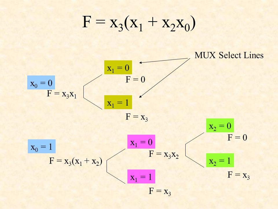 F = x 3 (x 1 + x 2 x 0 ) x 0 = 0 x 0 = 1 F = x 3 x 1 F = x 3 (x 1 + x 2 ) x 1 = 0 x 1 = 1 F = 0 F = x 3 x 1 = 0 x 1 = 1 F = x 3 x 2 F = x 3 x 2 = 0 x 2 = 1 F = 0 F = x 3 MUX Select Lines