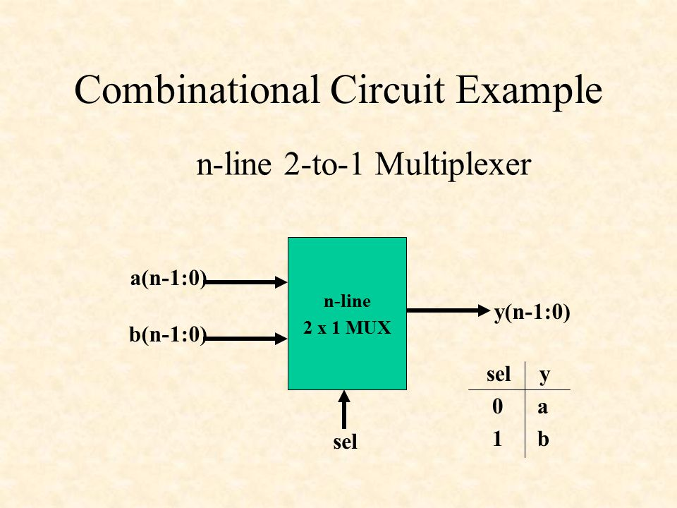 Combinational Circuit Example n-line 2-to-1 Multiplexer n-line 2 x 1 MUX a(n-1:0) b(n-1:0) y(n-1:0) sel sel y 0 a 1 b