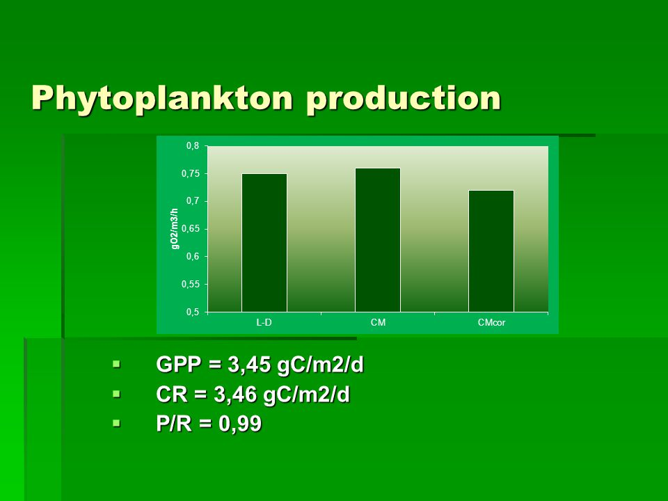 Phytoplankton production  GPP = 3,45 gC/m2/d  CR = 3,46 gC/m2/d  P/R = 0,99