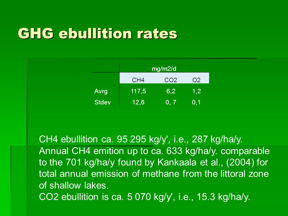 GHG ebullition rates CH4 ebullition ca. 95 295 kg/y', i.e., 287 kg/ha/y. Annual CH4 emition up to ca. 633 kg/ha/y. comparable to the 701 kg/ha/y found