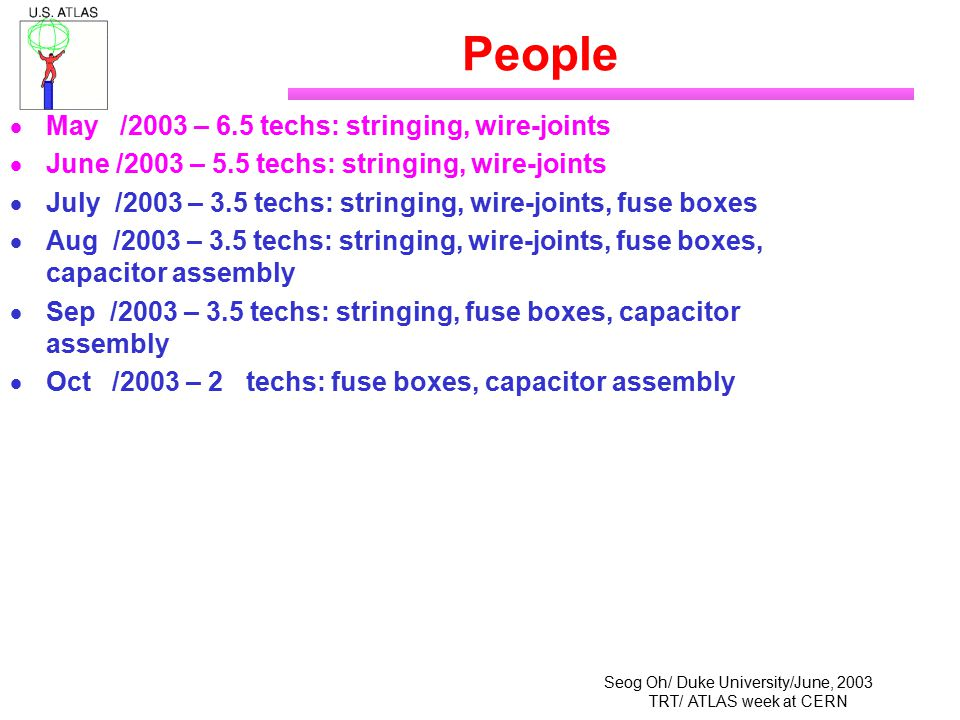 Seog Oh/ Duke University/June, 2003 TRT/ ATLAS week at CERN People  May /2003 – 6.5 techs: stringing, wire-joints  June /2003 – 5.5 techs: stringing, wire-joints  July /2003 – 3.5 techs: stringing, wire-joints, fuse boxes  Aug /2003 – 3.5 techs: stringing, wire-joints, fuse boxes, capacitor assembly  Sep /2003 – 3.5 techs: stringing, fuse boxes, capacitor assembly  Oct /2003 – 2 techs: fuse boxes, capacitor assembly