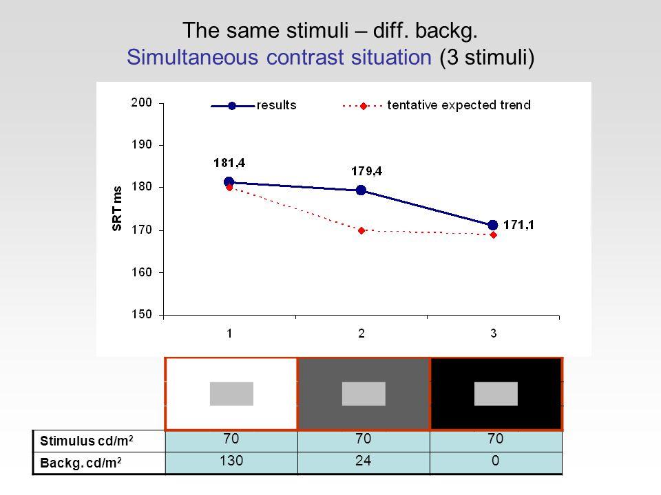 The same stimuli – diff. backg. Simultaneous contrast situation (3 stimuli) Stimulus cd/m 2 70 Backg. cd/m 2 130240