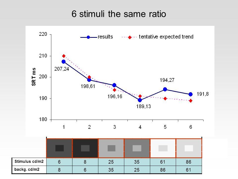6 stimuli the same ratio Stimulus cd/m2 6825356186 backg. cd/m2 8635258661