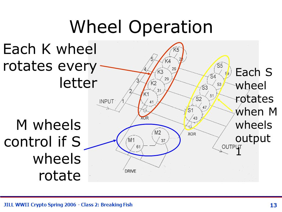 13 JILL WWII Crypto Spring 2006 - Class 2: Breaking Fish Wheel Operation Each K wheel rotates every letter M wheels control if S wheels rotate Each S