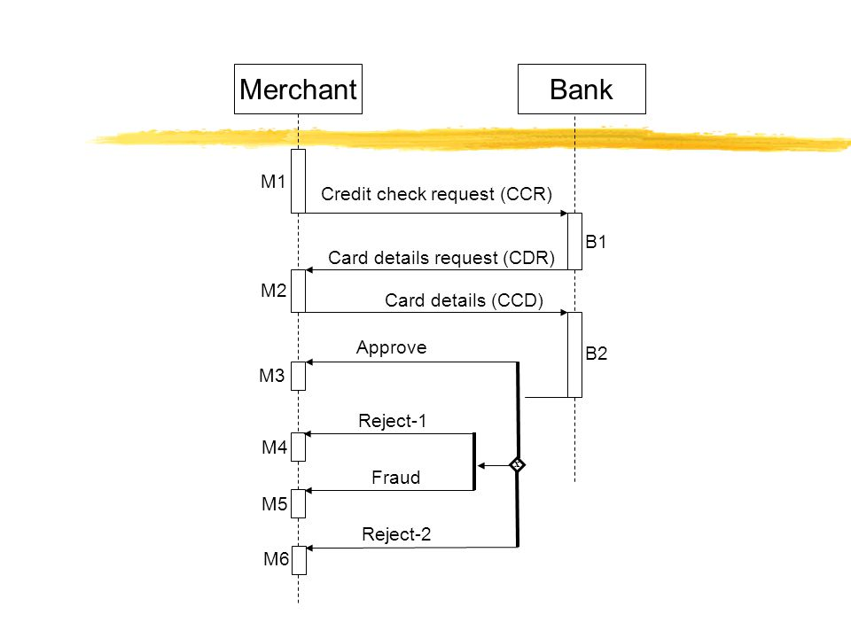 MerchantBank x Credit check request (CCR) Card details request (CDR) Card details (CCD) Approve Reject-2 Fraud Reject-1 M1 M2 M3 M4 M5 M6 B1 B2