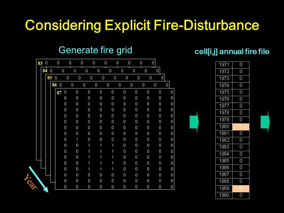 Generate fire grid Year cell[i,j] annual fire file Considering Explicit Fire-Disturbance 87 83 84 85 86