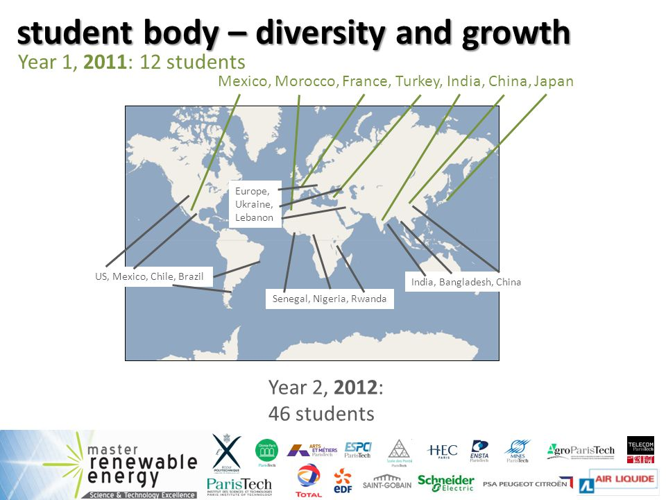 student body – diversity and growth Year 1, 2011: 12 students Mexico, Morocco, France, Turkey, India, China, Japan Year 2, 2012: 46 students US, Mexico, Chile, Brazil Europe, Ukraine, Lebanon India, Bangladesh, China Senegal, Nigeria, Rwanda