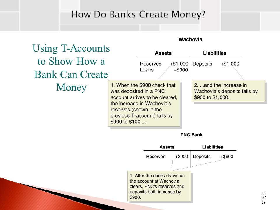 Using T-Accounts to Show How a Bank Can Create Money 13 of 29