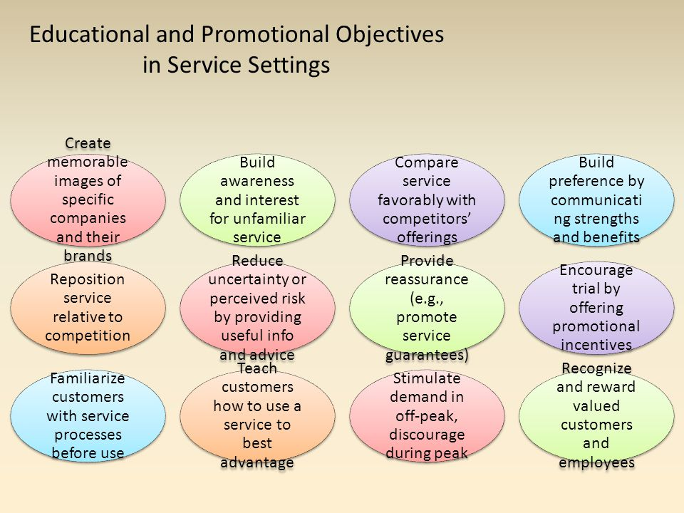 Educational and Promotional Objectives in Service Settings Create memorable images of specific companies and their brands Build awareness and interest for unfamiliar service Compare service favorably with competitors' offerings Build preference by communicati ng strengths and benefits Reposition service relative to competition Reduce uncertainty or perceived risk by providing useful info and advice Provide reassurance (e.g., promote service guarantees) Encourage trial by offering promotional incentives Familiarize customers with service processes before use Teach customers how to use a service to best advantage Stimulate demand in off-peak, discourage during peak Recognize and reward valued customers and employees