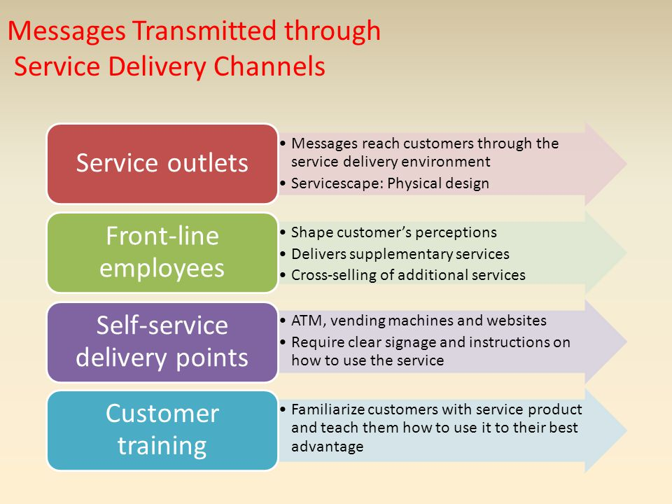 Messages Transmitted through Service Delivery Channels Messages reach customers through the service delivery environment Servicescape: Physical design