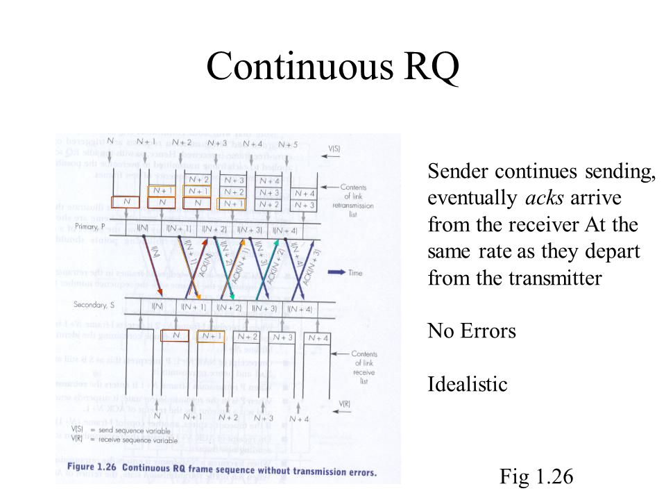 Continuous RQ Sender continues sending, eventually acks arrive from the receiver At the same rate as they depart from the transmitter No Errors Idealistic Fig 1.26