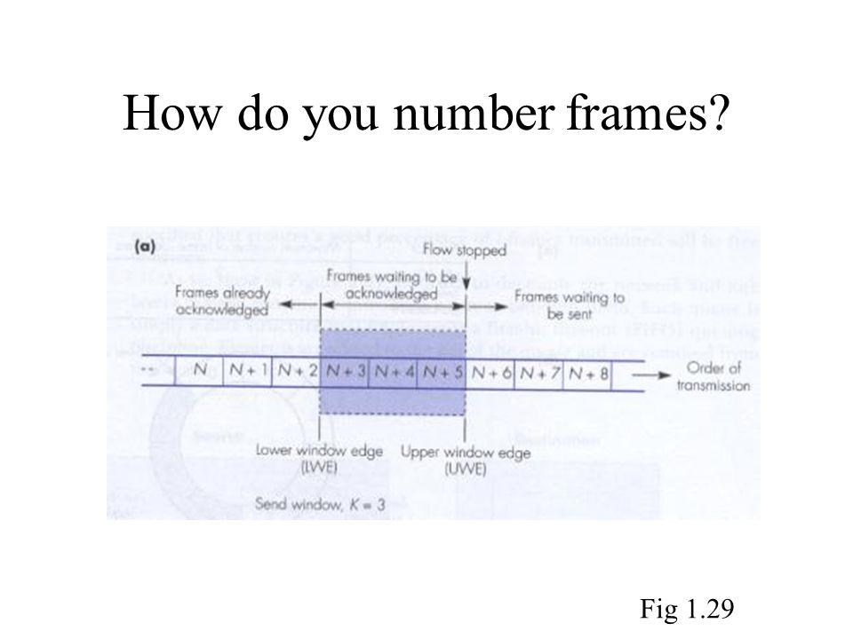 How do you number frames? Fig 1.29