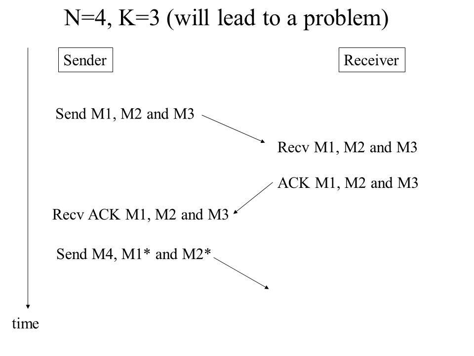 SenderReceiver N=4, K=3 (will lead to a problem) Send M1, M2 and M3 Recv M1, M2 and M3 ACK M1, M2 and M3 Recv ACK M1, M2 and M3 Send M4, M1* and M2* time