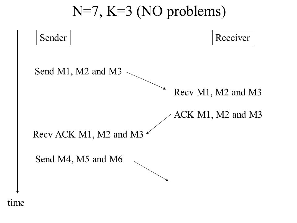 SenderReceiver N=7, K=3 (NO problems) Send M1, M2 and M3 Recv M1, M2 and M3 ACK M1, M2 and M3 Recv ACK M1, M2 and M3 Send M4, M5 and M6 time