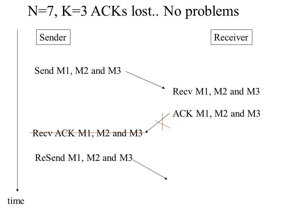 SenderReceiver N=7, K=3 ACKs lost..