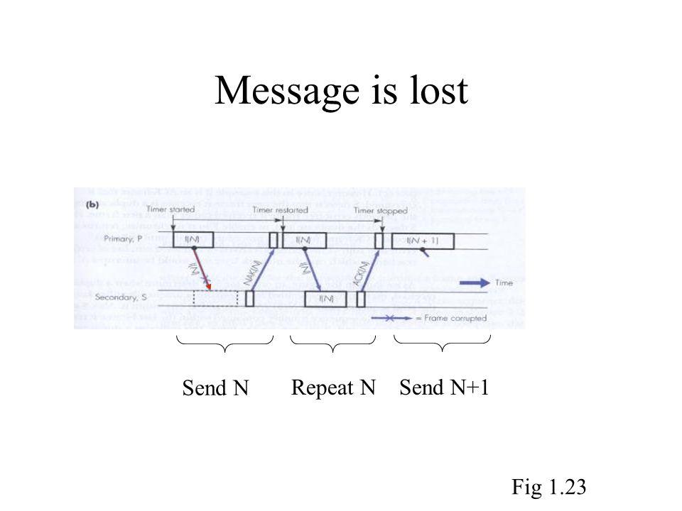 Message is lost Send N Repeat NSend N+1 Fig 1.23