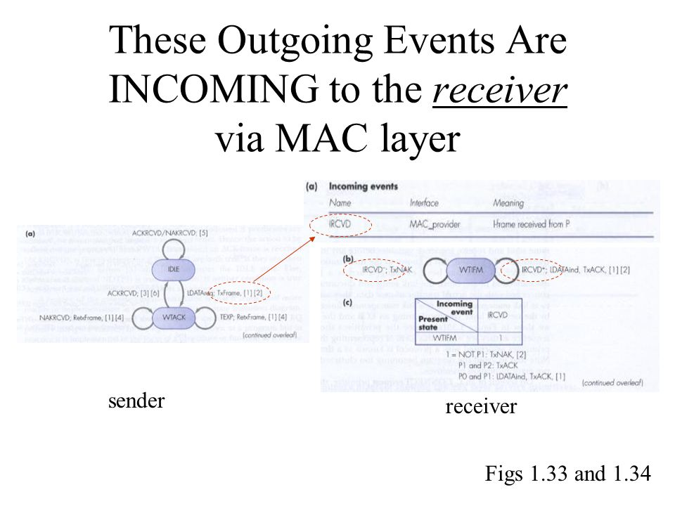 These Outgoing Events Are INCOMING to the receiver via MAC layer sender receiver Figs 1.33 and 1.34