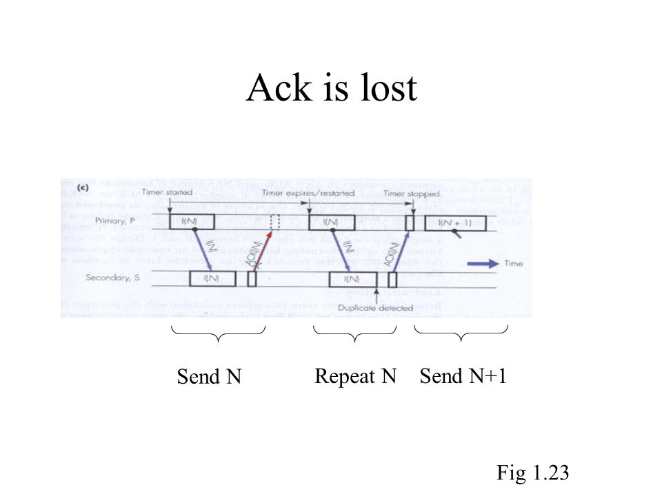 Ack is lost Send N Repeat NSend N+1 Fig 1.23