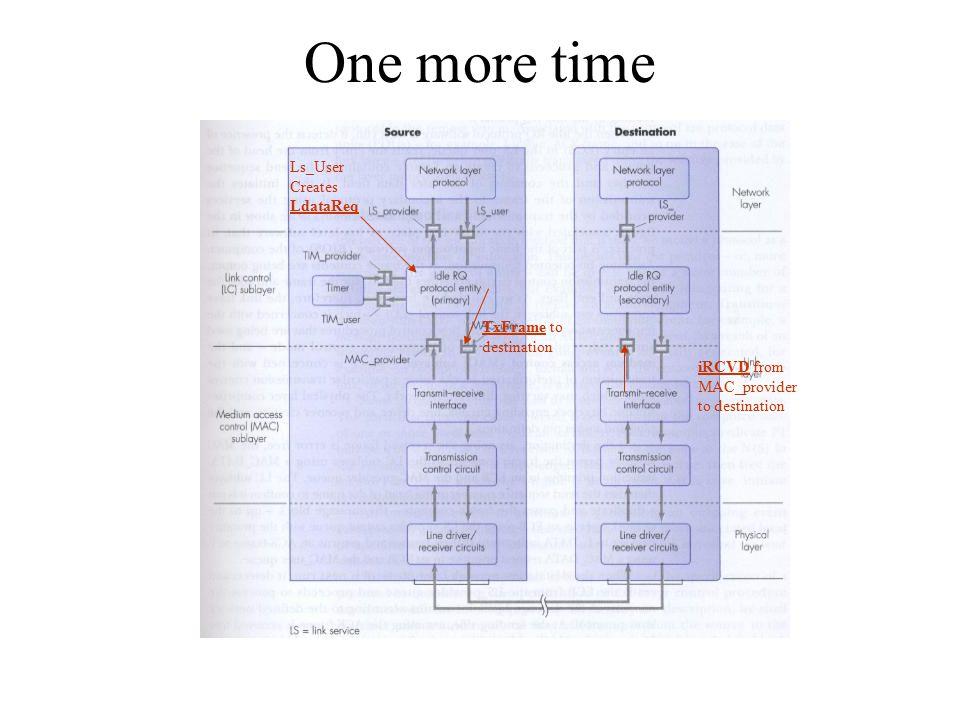 One more time Ls_User Creates LdataReq TxFrame to destination iRCVD from MAC_provider to destination