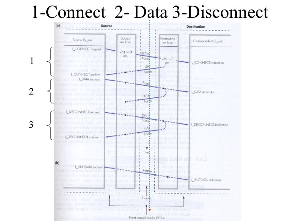 1-Connect 2- Data 3-Disconnect 1 2 3